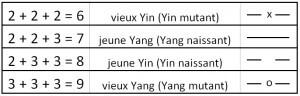 vieux yin jeune yang
