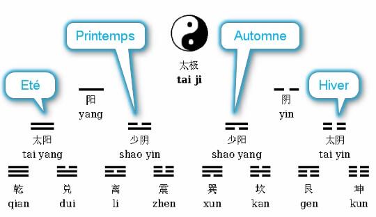 Taiji-trigrammes