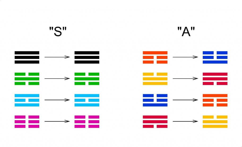Ordre des Hexagrammes