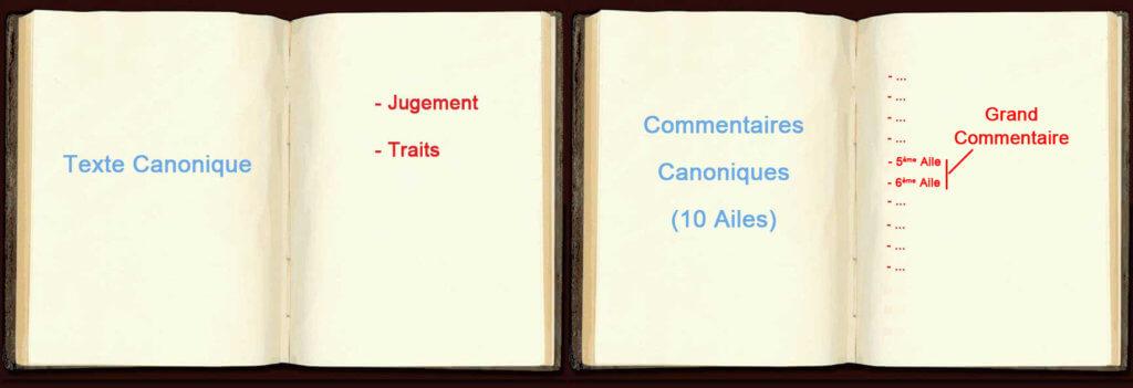 Les Trigrammes en Premières Lignes